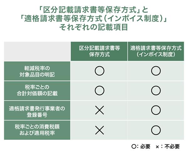 「区分記載請求書等保存方式」と「適格請求書等保存方式(インボイス制度)」それぞれの記載項目