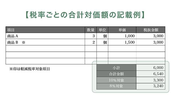 税率ごとの合計対価額の記載例
