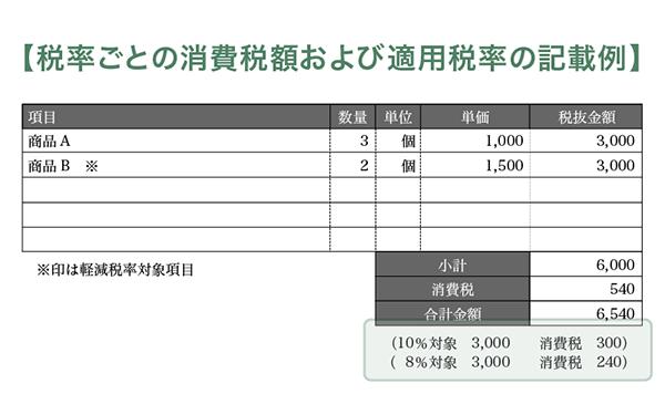 税率ごとの消費税額および適用税率の記載例