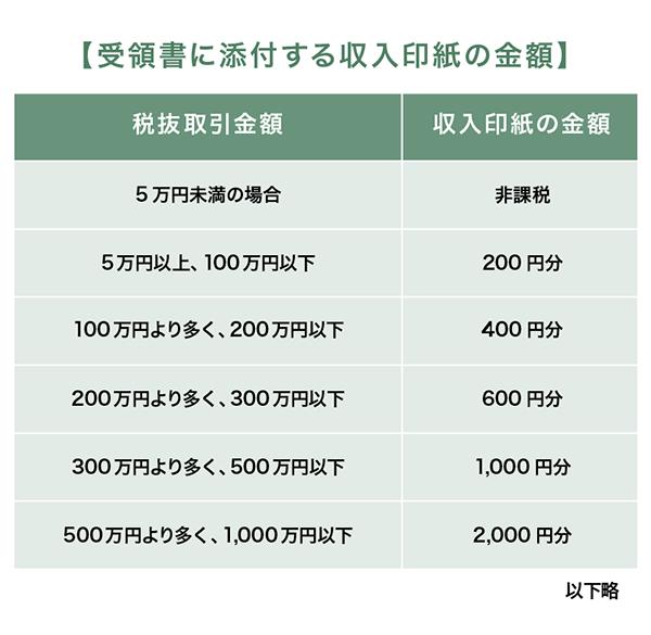 受領書に添付する収入印紙の金額