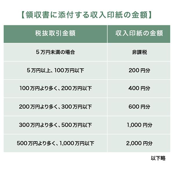 領収書に添付する収入印紙の金額