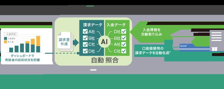 「MakeLeaps」は、入金管理を効率化するクラウドサービスです。