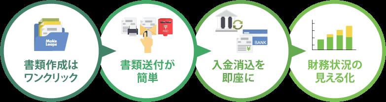 請求書業務を効率化するクラウドサービス