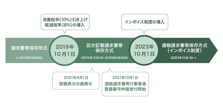 インボイス制度(適格請求書等保存方式)の導入段階に伴い、関連制度が導入されます