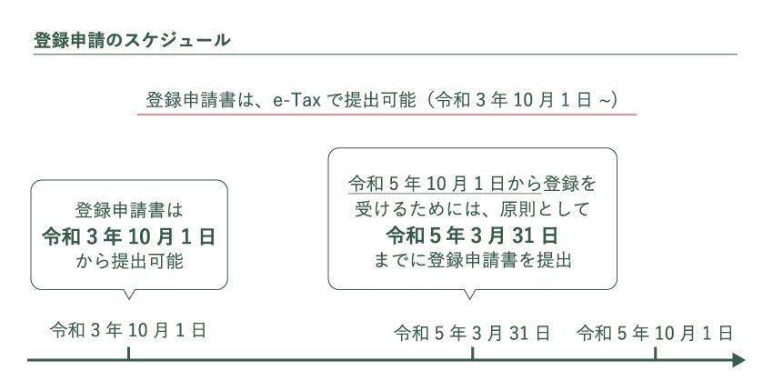 登録申請のスケジュール
