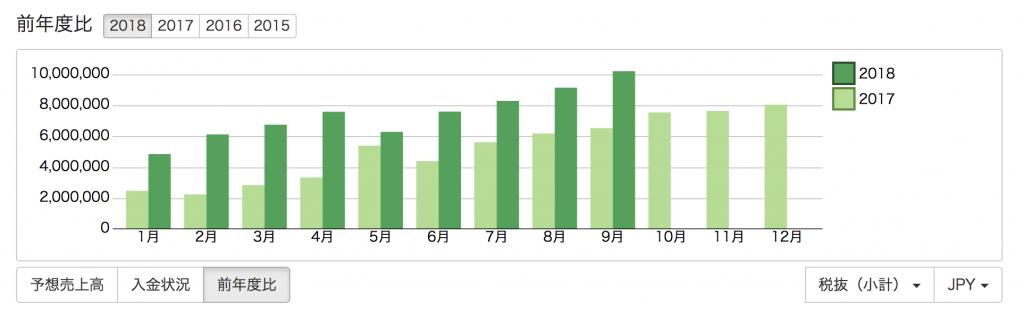 前年度比のグラフ