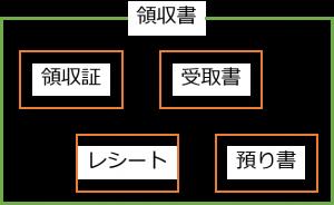 領収書と領収証のイメージ