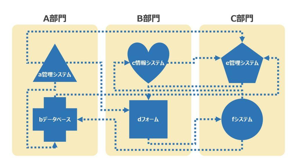 レガシーシステムのイメージ