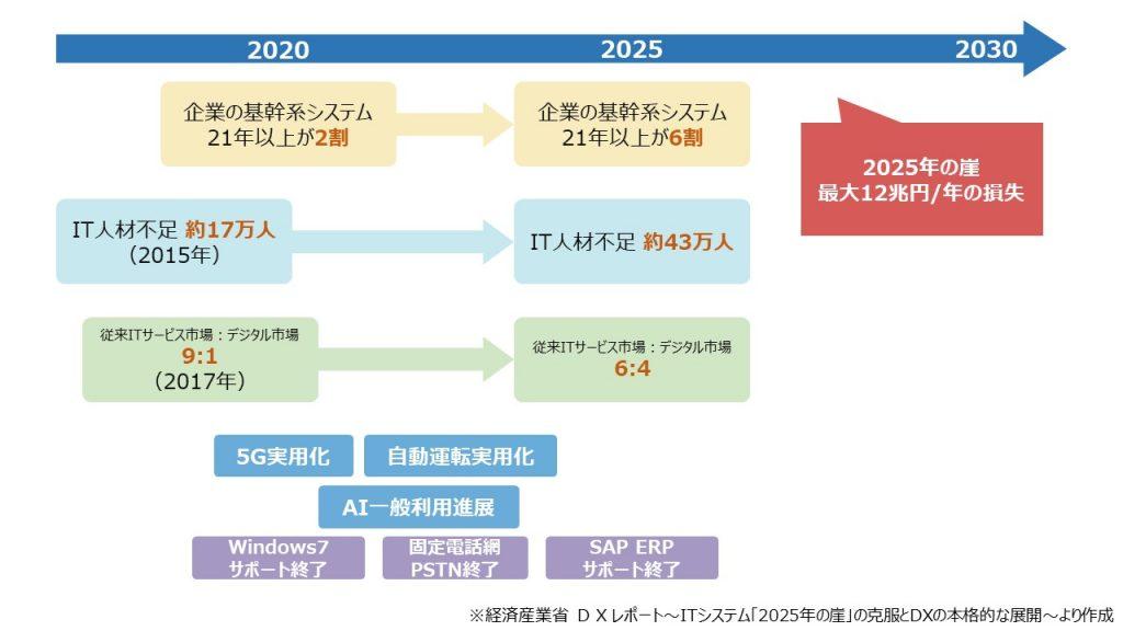 2020年の崖のイメージ
