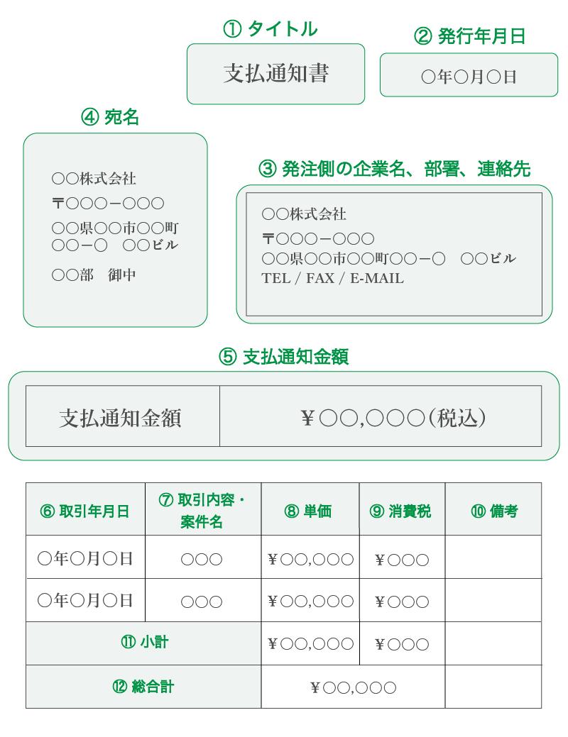 支払通知書のサンプル